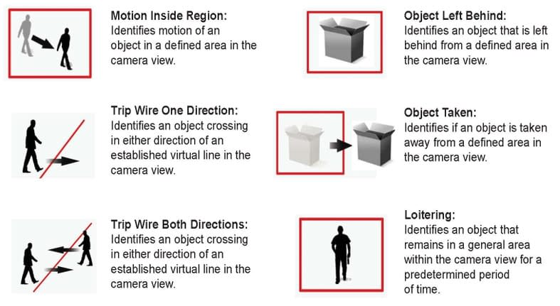 IntelliView intrusion monitoring system